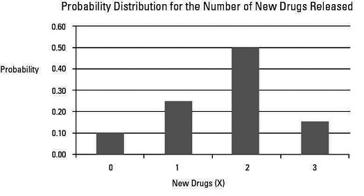 Probability distribution for the number of new drugs released.