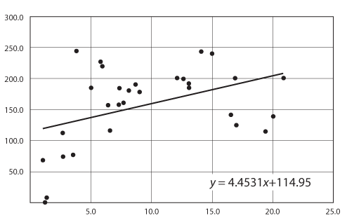 A graph with a low correlation (0.420) but a slope of 4.453