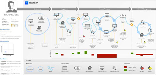 What Is A Customer Journey Map Dummies - User journey map