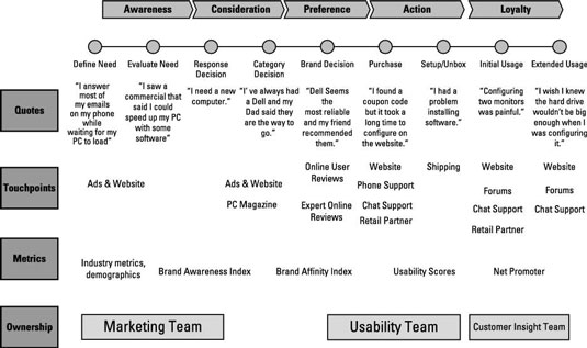 What Is A Customer Journey Map Dummies - Website user journey map