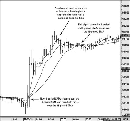The Moving Average Crossover Trading Strategy for Swing Traders