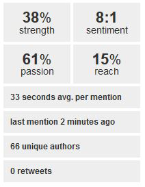 Figure 1: The four main metrics — strength, sentiment, passion, and reach.