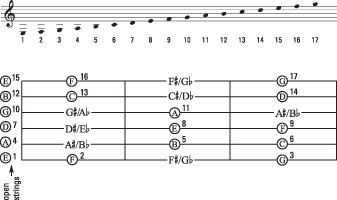 How to Use Music Theory to Find the Notes on the Piano and ...