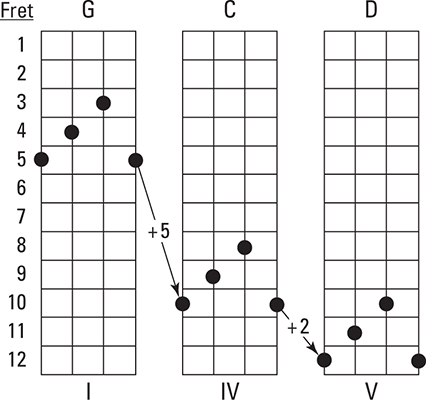 Movable F-Shape Chord Positions in the Keys of G, C, and D - dummies
