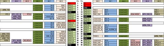 Raspberry Pi Gpio Pin Alternate Functions Dummies