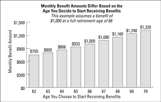 Changes on Social Security benefits people get based on the age they start receiving them.