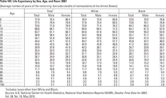 A 2007 chart showing the life expectancy of people by age, gender, and race.