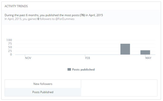 Figure 2: View your own posting trend in Buffer.