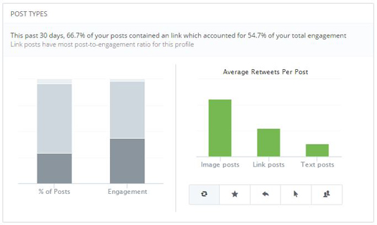 Figure 2: See which types of posts are successful.