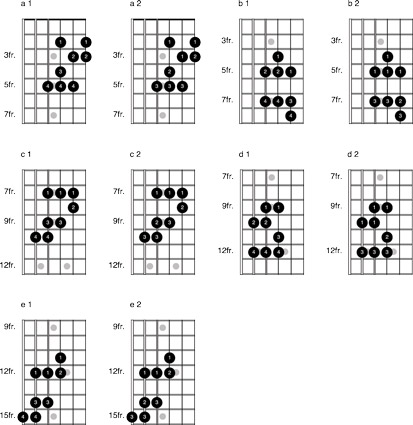 Fingering major scale patterns 1.