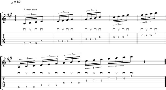 Economy picking with three‐notes‐per‐string scale patterns.