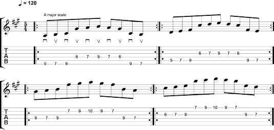 String skipping with three-notes‐per‐string scale patterns.