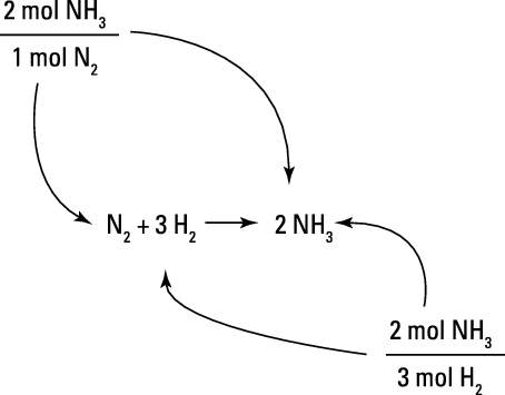 Building mole-mole conversion factors from a balanced equation.