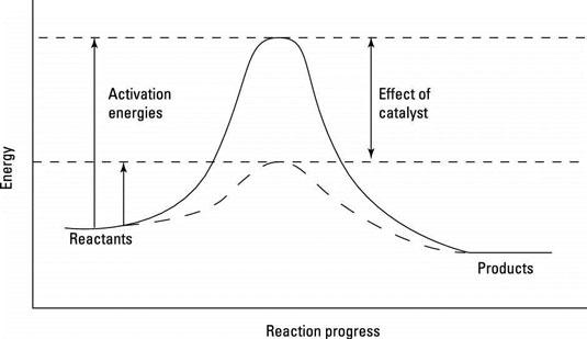 A reaction progress diagram.