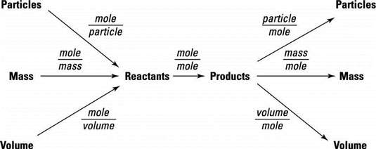 A problem-solving flowchart showing the use of mole-mole, mole-mass, mole-volume, and mole-particle