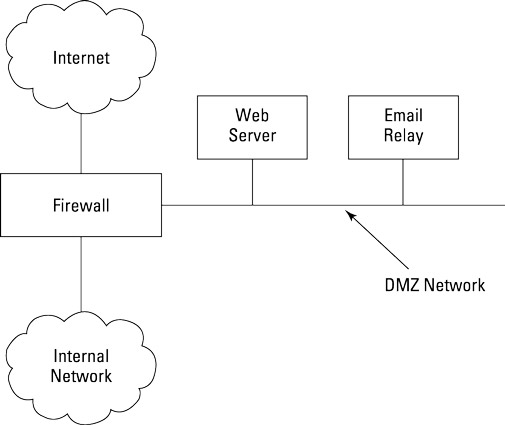Typical DMZ network architecture.