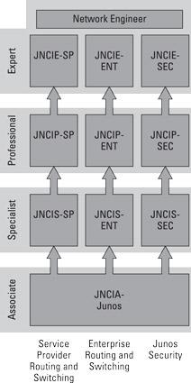 Juniper Networks certifications for network engineers.