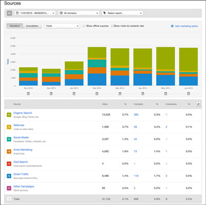 A HubSpot page showing the distribution of visits by source.  [Credit: Reproduced with permission o