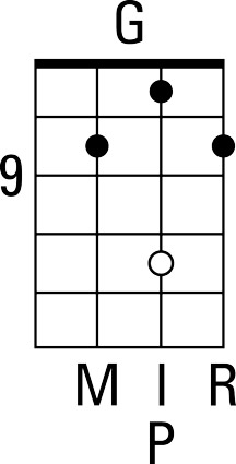 Up‐the‐neck G‐lick‐position chord diagram.