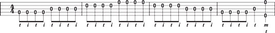 Basic single‐string technique, playing four notes per string.