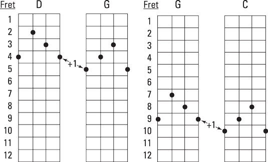 Moving from (a) D to G and (b) G to C chords using D and F shapes.