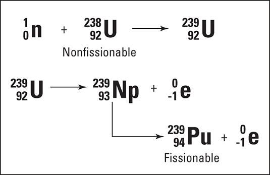 The breeder reactor process.