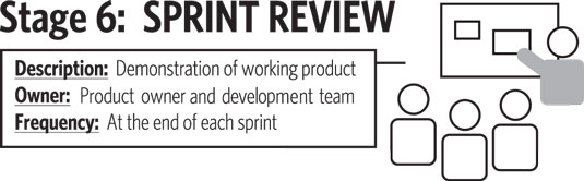 The sprint review is a scrum event and Stage 6 of the roadmap to value.