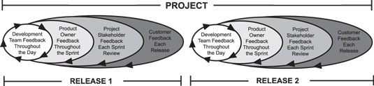Multiple layers of feedback exist in a typical scrum project.