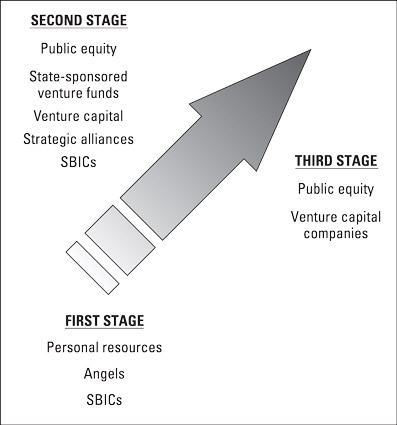 Three stages for financing the typical business.