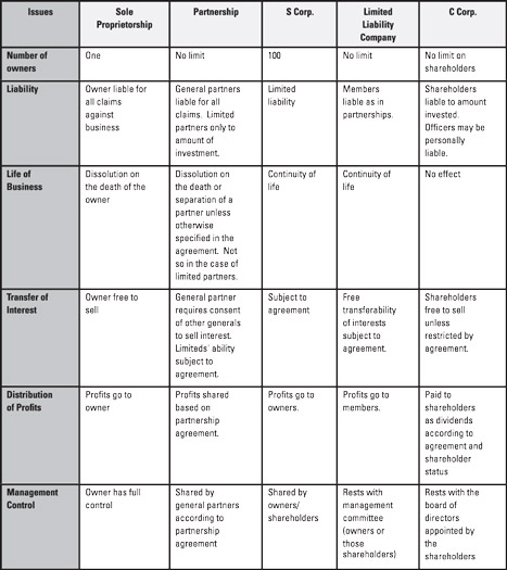 This chart shows a summary comparison of legal forms of business organization.