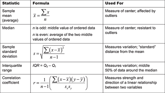 U Can Statistics For Dummies Cheat Sheet Dummies