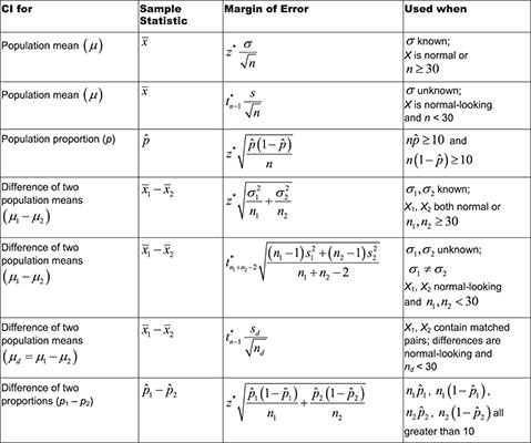 U Can Statistics For Dummies Cheat Sheet Dummies