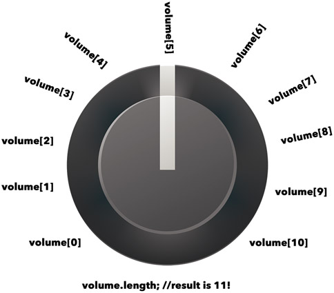 JavaScript is similar to a volume knob. It starts counting at zero!