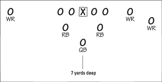 The shotgun formation puts the quarterback 7 yards behind the line of scrimmage.