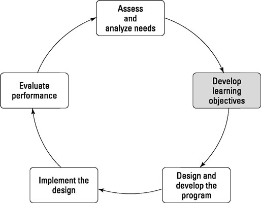 Stage II of The Training Cycle: Develop Learning Objectives.
