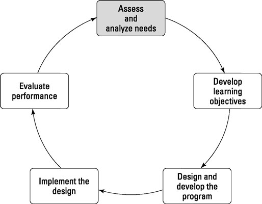 Stage I of The Training Cycle: Assess and Analyze Needs.