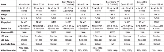 Comparison of popular DSLR cameras. [Credit: Source: Andreas Kambanis/Creative Commons]
