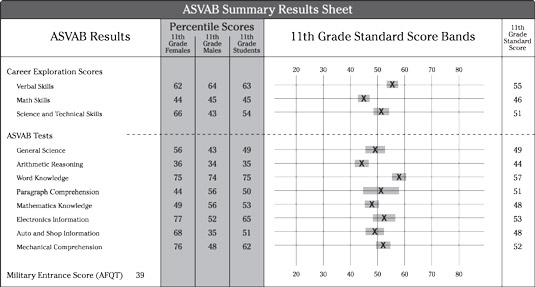 A sample ASVAB score card used by high school guidance counselors.