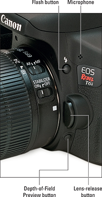 Side view of the Canon EOS Rebel T6i/750D camera showing the Flash button.