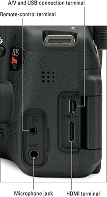 The terminals and jacks available on the Canon EOS Rebel T6i/750D camera.