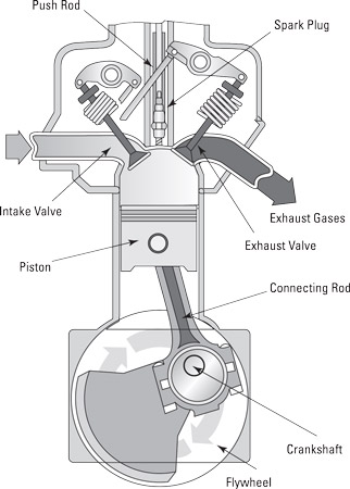 A four-stroke engine.