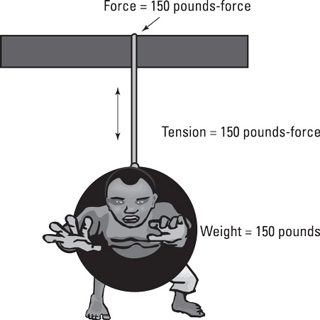 An example of tension force.