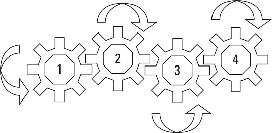 The motion of gears with an even number of gears aligned in a series.