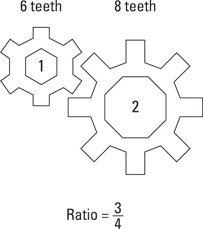 The ratio of teeth between two gears affects rotational speed.
