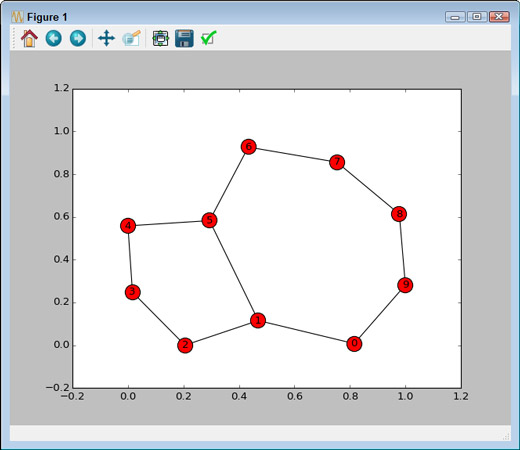 Plotting the graph addition.