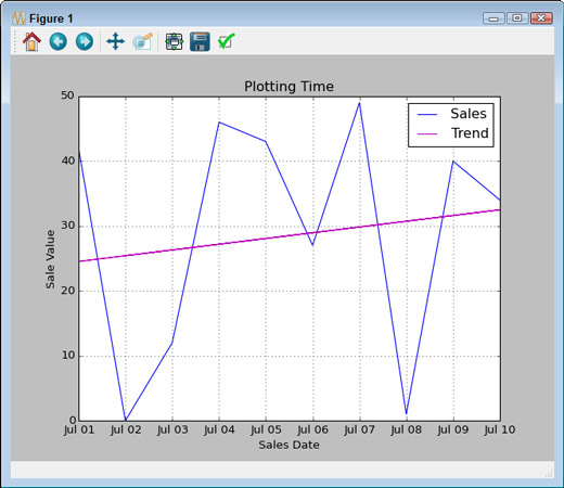 Add a trendline to show the average direction of change in a chart or graph.
