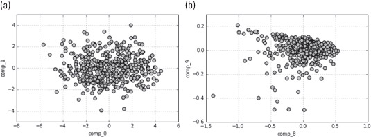 The first two and last two components of the principal component analysis.