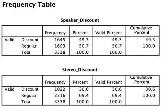 Frequencies table of the discount variables.