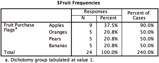 The Multiple Response Frequencies table.