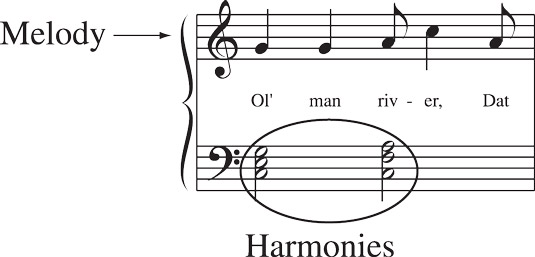 The two-dimensional shape of music: melody and harmony. [Credit: <i/></noscript>Source: Creative Commons]&#8221; width=&#8221;535&#8243;/> <div class=